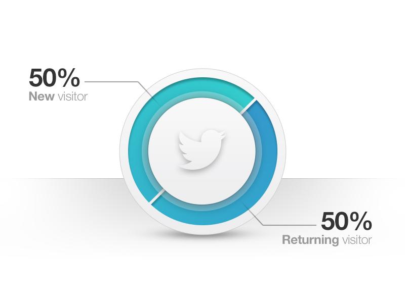 Social Chart chart pie chart psd freebie social twitter diagram psddd