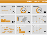 Shearn Dashboard