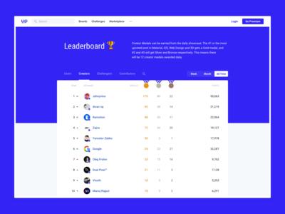 Uplabs : Leaderboard