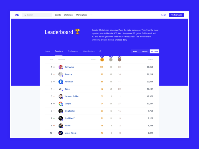 Uplabs : Leaderboard challenger contributor users creators minimal clean interface product resource designer medal web desgin web leaderboard uplabs