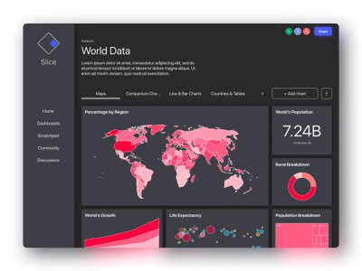 Data Visualization Dashboard dailyui slice homepage home dark theme dark mode dark figma charts database data viz chart dashboard design dashboard ui business intelligence bi data visualization dataviz data dashboard