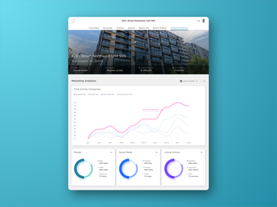 Real Estate Marketing Dashboard dashboard template marketingdashboard realestateagent design dashboard app realestatedashboard graph dashboard design dashboarddesign dashboard ui data visualization visual design branding marketing realestate dashboard