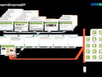 Geo Care Intranet Navigation Diagram