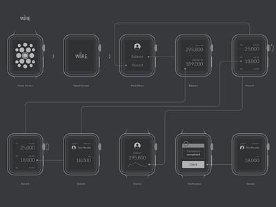 Apple Watch WIRE buatoom money transfer screen press glance flow payment photo sketch wireframe watch