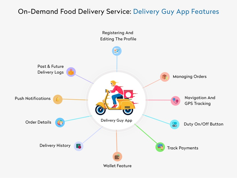 Food Delivery App Features uber app uber design mobile app food delivery application food and drink app development uber clone ubereats food delivery service app design app clone food delivery food app food food delivery app food delivery app features