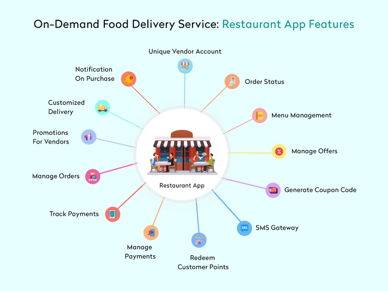 Food Delivery Service [Restaurant App Feature] online shop home delivery ubereats food delivery application food delivery food and drink food truck food delivery service hotel app restaurant app design food delivery app uber clone food app app clone app development