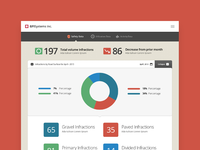 Generic graph dashboards interface