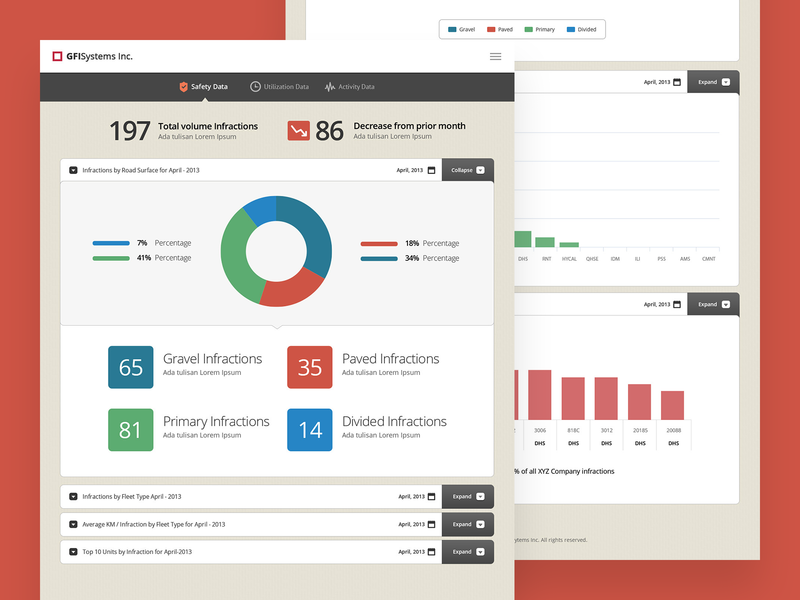 Powerpoint Slides to Interactive Dashboard bar graph pie graph pie chart simple clean interactive design dashboard powerpoint design