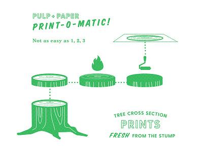 Print-o-matic vintage ink fire printmaker print tree rings stump tree halftone dot pattern retro