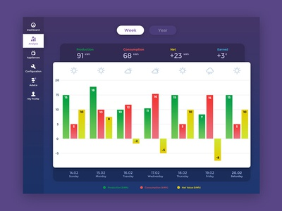 Power Analysis graph ux ui app electricity production smart analysis dashboard