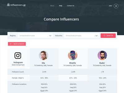 Profile Page landing page. ios dubai interface web icons clean profile ux ui