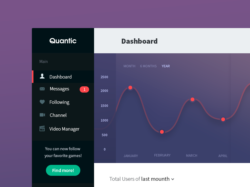 Quantic chart charts statistics messages web debuts first shot games interface statistic dashboard ui