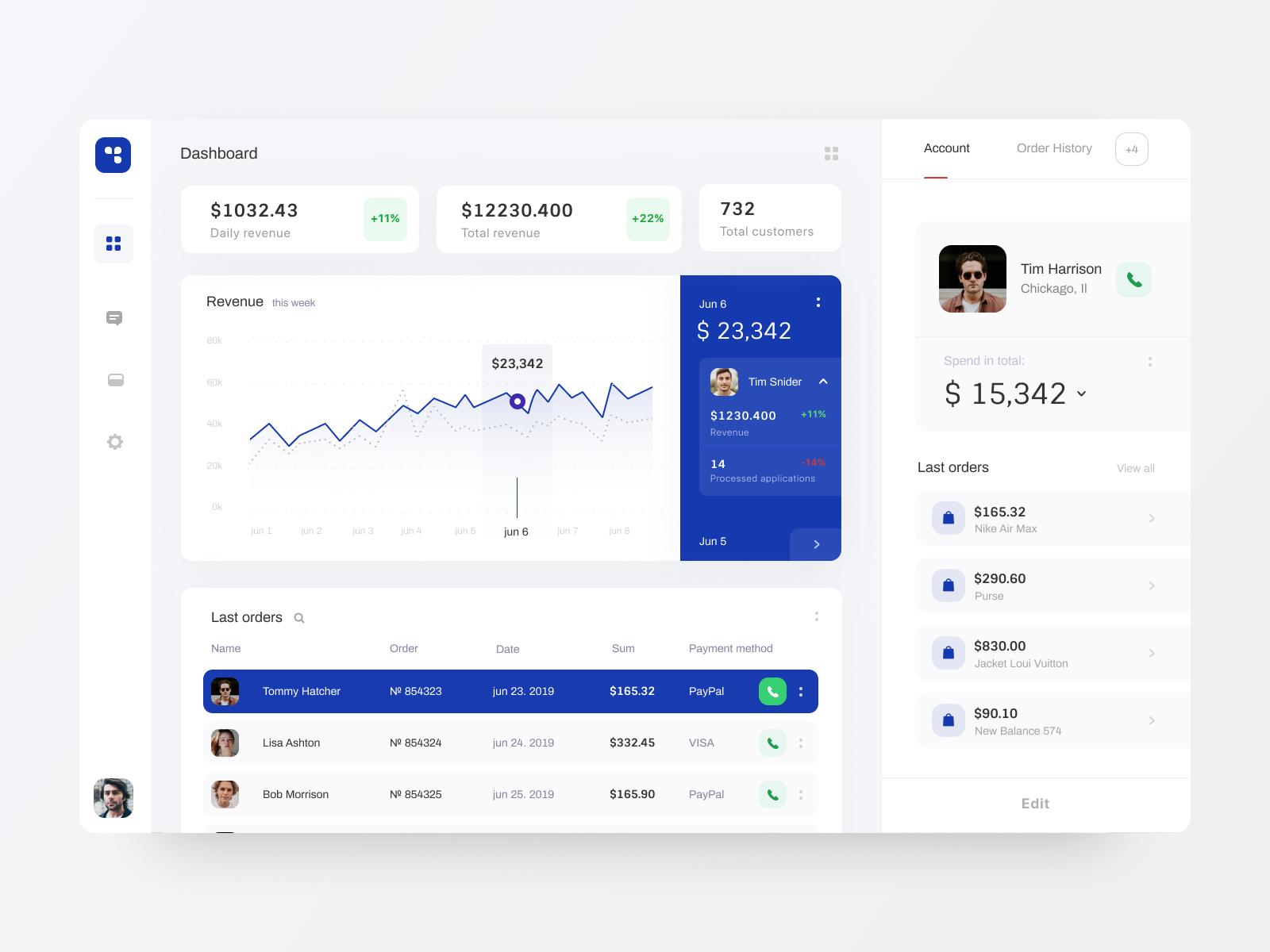 Online store dashboard