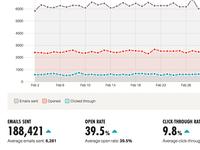WebPunch analytics dasboard