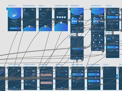 Smart home Prototype dashboard ui minimal mobile app mobile app design design application ui user experience app ux ui