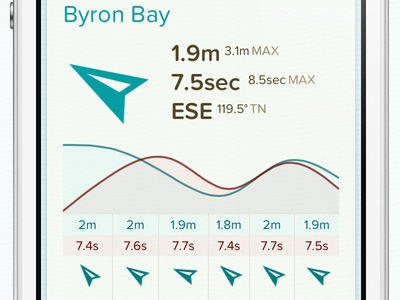 From the Byron Bay buoy