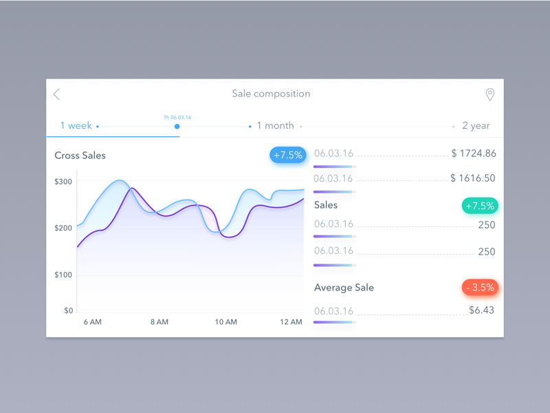Square Launches Analytics ios analytics dashboard launches square blue iphone mobile app ux ui