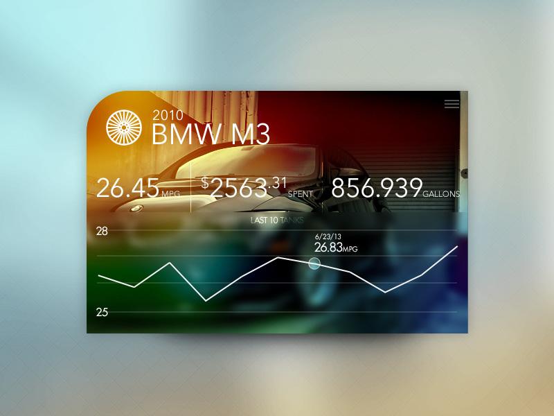 Dashboard Card gas mileage dashboard card graph chart stats orange blur