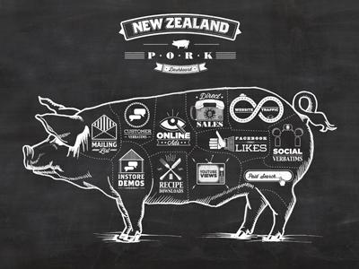 Pork board