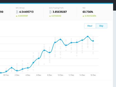 More Dashboards bitcoin dashboard chart graph stats