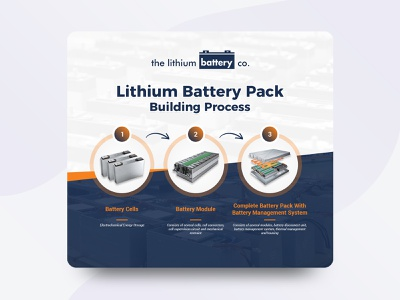 Lithium Battery Pack Building Process Design branding flat abstract banner design banner illustration design