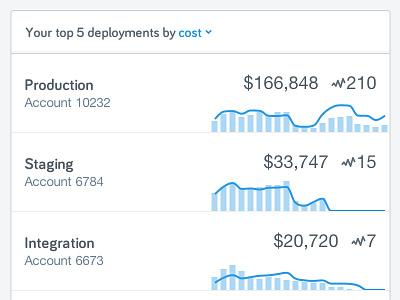 Sparklines blue chart ui minimal analytics
