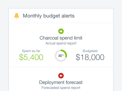Budget alerts mobile ios mobile simple graph finance analytics minimal