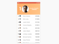 Daily UI Day 019 - Leaderboard