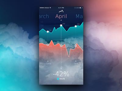 Rainfall App Ui stat ui meteo mobile ios interface concept app