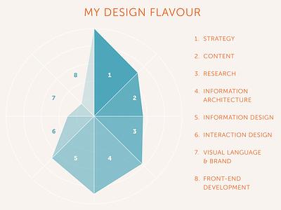 Design flavour ux deliverable designer