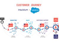 Salesforce integration v2