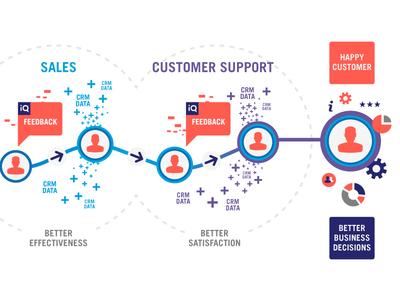CRM Integration Chart