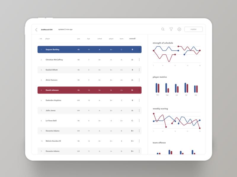 Draftboard tabular tabular data metrics charts ipad app dashboard design dashboard ui dashboard fantasy football fantasy sports ui analytics