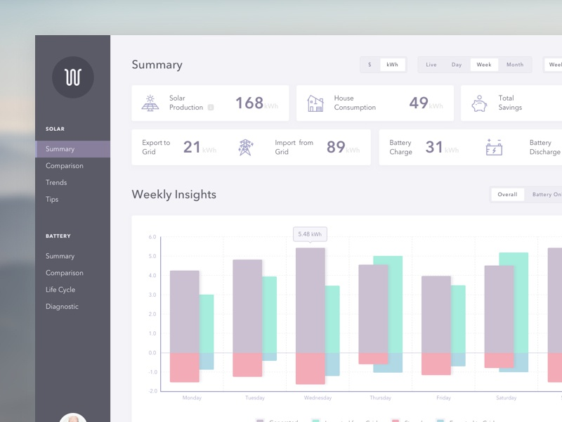 Solar Energy Dashboard smart home graph web pastel dashboard electricity monitor energy solar