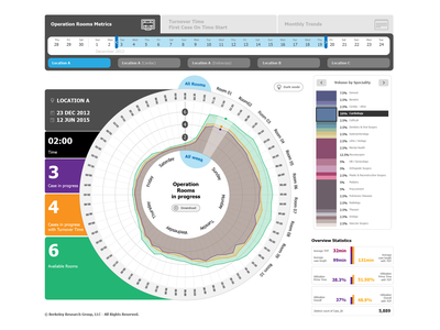 health care data visualization d3js hospital health design interface ux ui