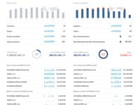 B2B trading platform orders vs fulfillment dashboard