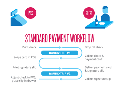 Payment Workflow payment workflow diagram illustration flat