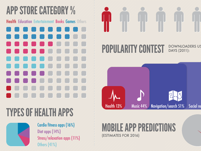 Infographic: Mobile Health market snapshot