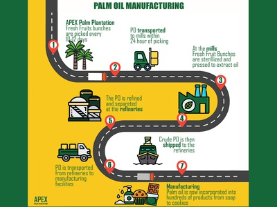 Palm Oil Manufacturing