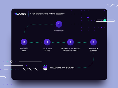 Developer onboarding process at 10Clouds developer 10clouds illustrations steps process onboarding