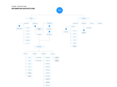 Share My Health Information Architecture ux designer healthcare app information architecture