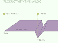 (Productivity/Time)Music