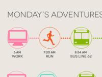 Monday's Adventures