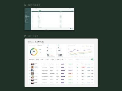 Dashboard Redesign dashboard ui admin manager artists dashboard redesign