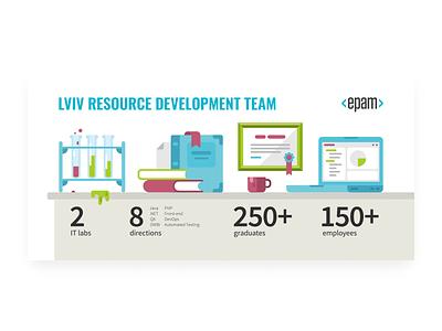 Epam RD Team Flyer lab laboratory school education development resource it epam systems