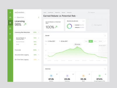 Dashboard for Exceeders. Result