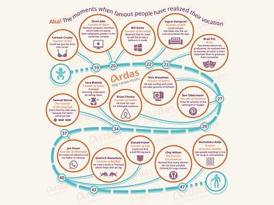 Aha Moments Infographic flat web branding vector illustration infographic