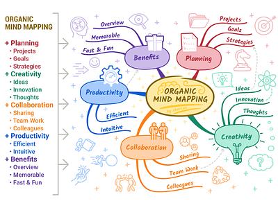Organic Mind Mapping mindmap mind map adorable design flat simple icons inkscape outline 2d art vector illustration