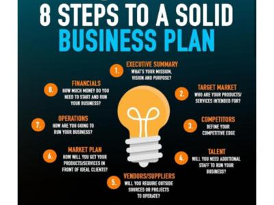Business plan checklist for Startups