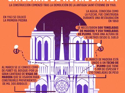 Infografia sobre Notre Dame